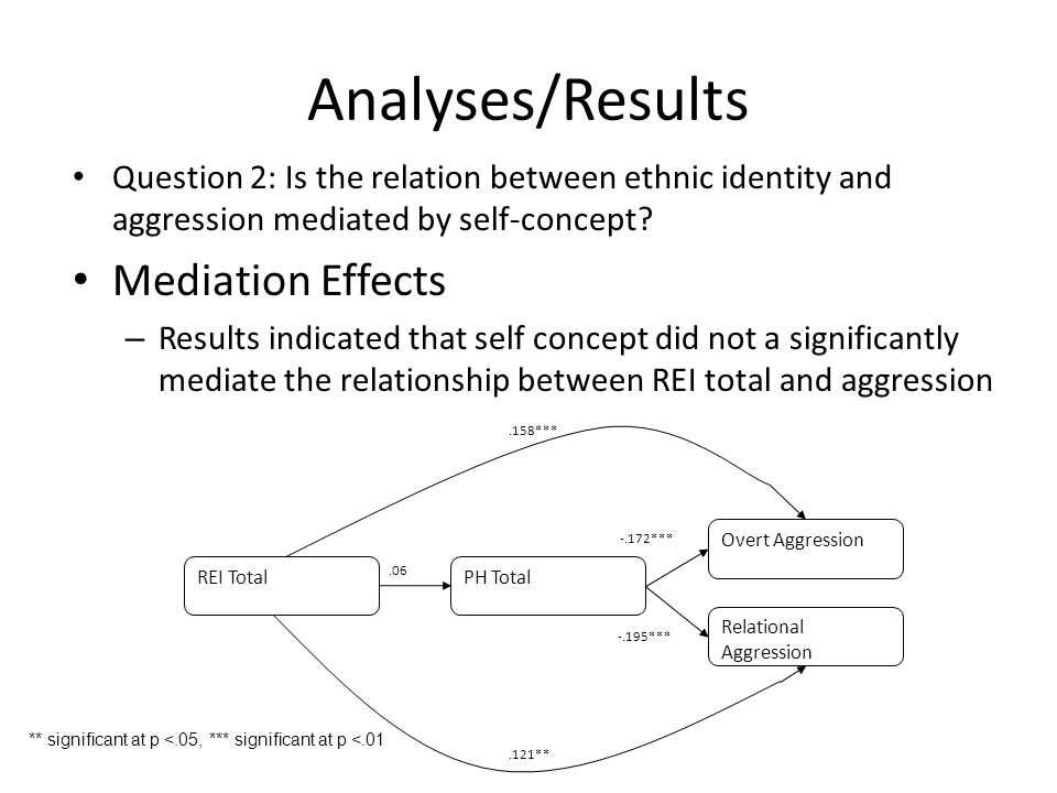 Analyses/Results Question 2: Is the relation between ethnic identity and aggression mediated by self-concept.