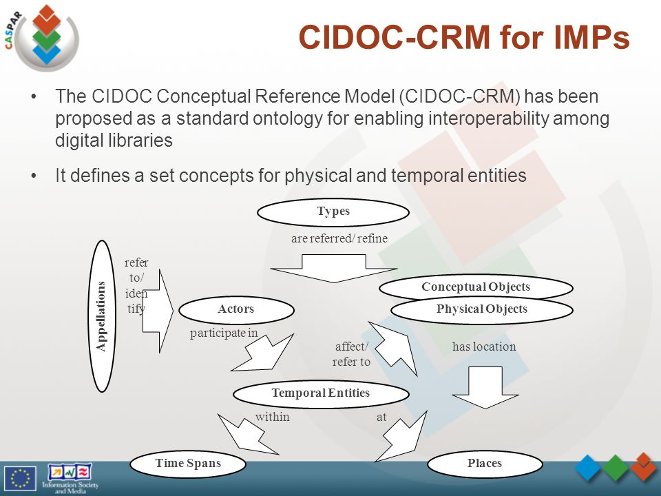 CIDOC-CRM for IMPs The CIDOC Conceptual Reference Model (CIDOC-CRM) has been proposed as a standard ontology for enabling interoperability among digital libraries It defines a set concepts for physical and temporal entities Conceptual Objects Physical Objects Types Temporal Entities Appellations Actors PlacesTime Spans are referred/ refine participate in withinat affect/ refer to has location refer to/ iden tify