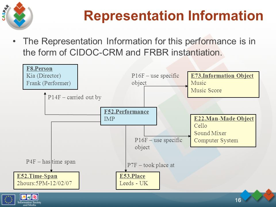 16 Representation Information The Representation Information for this performance is in the form of CIDOC-CRM and FRBR instantiation.