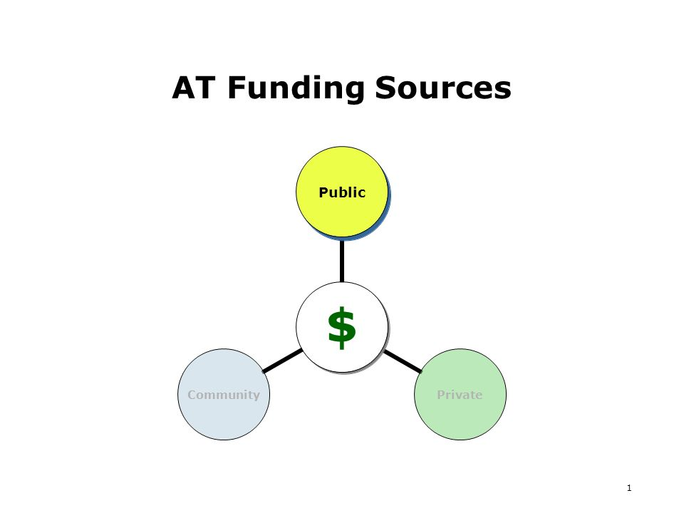 1 AT Funding Sources $ PublicPrivateCommunity