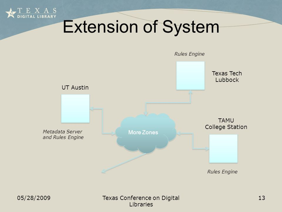Extension of System 05/28/2009Texas Conference on Digital Libraries 13 More Zones UT Austin TAMU College Station Metadata Server and Rules Engine Rules Engine Texas Tech Lubbock Rules Engine