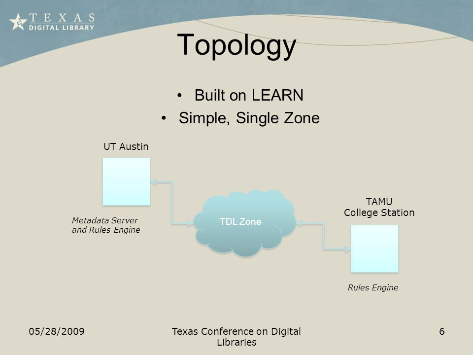 Topology 05/28/2009Texas Conference on Digital Libraries 6 Built on LEARN Simple, Single Zone TDL Zone UT Austin TAMU College Station Metadata Server and Rules Engine Rules Engine