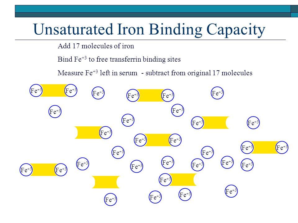Unsaturated Iron Binding Capacity Fe +3 Add 17 molecules of iron Bind Fe +3 to free transferrin binding sites Measure Fe +3 left in serum - subtract from original 17 molecules Fe +3 c c c c c c c c c
