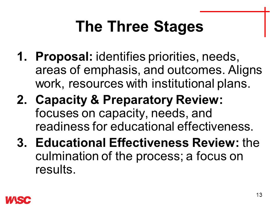 13 The Three Stages 1.Proposal: identifies priorities, needs, areas of emphasis, and outcomes.