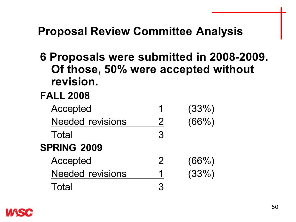 50 Proposal Review Committee Analysis 6 Proposals were submitted in 2008-2009.