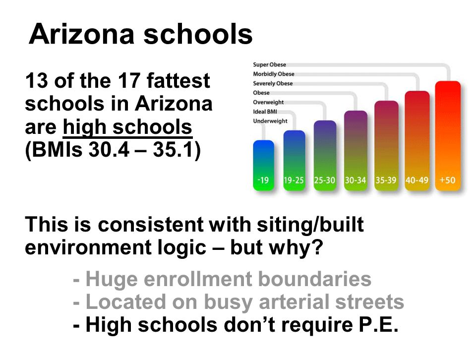 Arizona schools 13 of the 17 fattest schools in Arizona are high schools (BMIs 30.4 – 35.1) This is consistent with siting/built environment logic – but why.