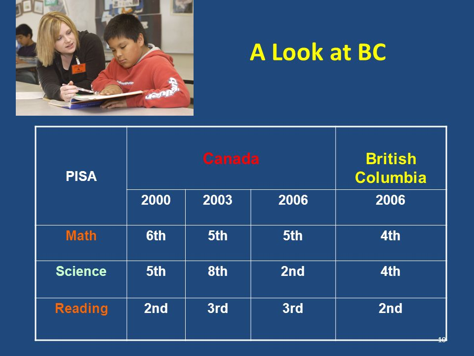 PISA Canada British Columbia 200020032006 Math6th5th 4th Science5th8th2nd4th Reading2nd3rd 2nd A Look at BC 10