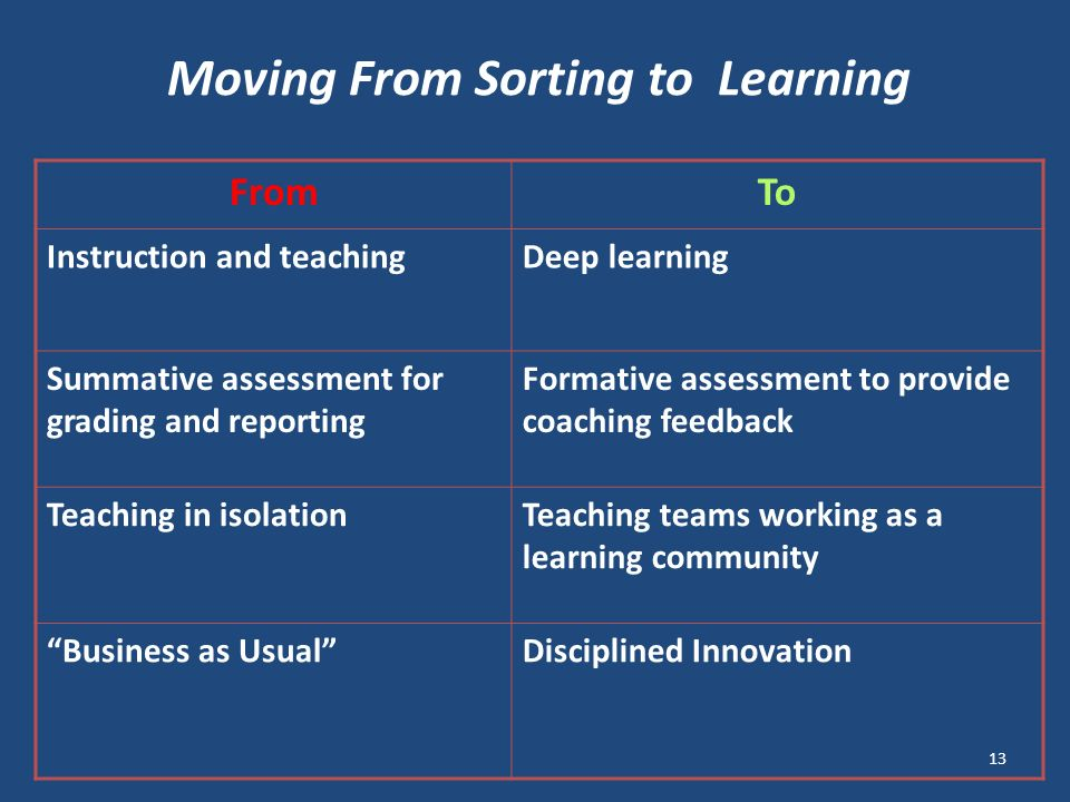 FromTo Instruction and teachingDeep learning Summative assessment for grading and reporting Formative assessment to provide coaching feedback Teaching in isolationTeaching teams working as a learning community Business as UsualDisciplined Innovation Moving From Sorting to Learning 13