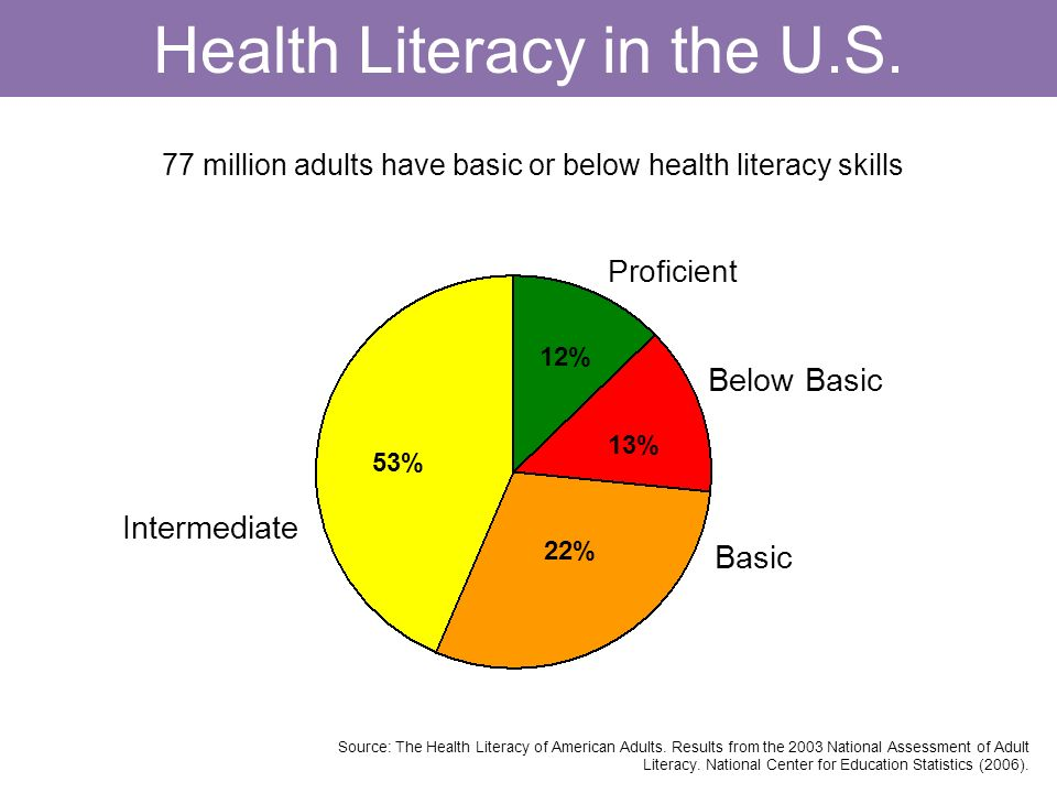 Health Literacy in the U.S.