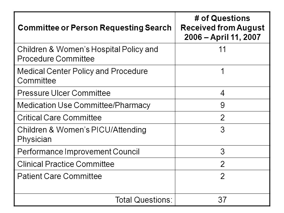 Committee or Person Requesting Search # of Questions Received from August 2006 – April 11, 2007 Children & Womens Hospital Policy and Procedure Committee 11 Medical Center Policy and Procedure Committee 1 Pressure Ulcer Committee4 Medication Use Committee/Pharmacy9 Critical Care Committee2 Children & Womens PICU/Attending Physician 3 Performance Improvement Council3 Clinical Practice Committee2 Patient Care Committee2 Total Questions:37