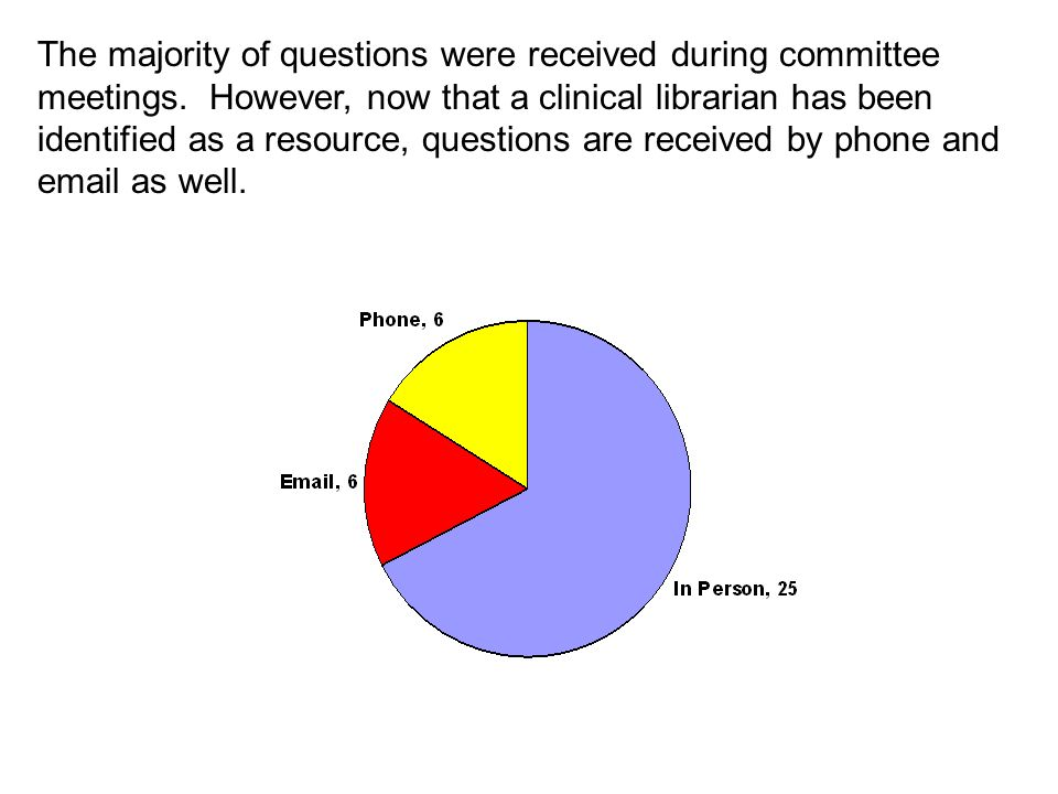 The majority of questions were received during committee meetings.