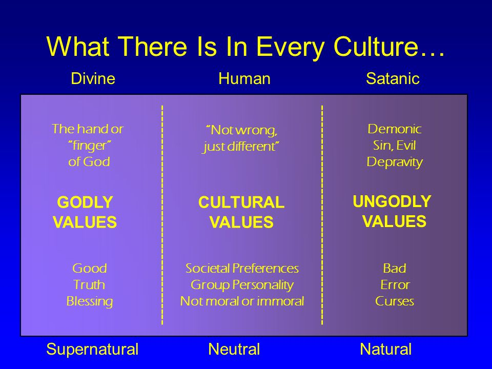 What There Is In Every Culture… Divine HumanSatanic Supernatural Neutral Natural ---------------------------------------- GODLY VALUES CULTURAL VALUES UNGODLY VALUES The hand or finger of God Not wrong, just different Demonic Sin, Evil Depravity Bad Error Curses Societal Preferences Group Personality Not moral or immoral Good Truth Blessing