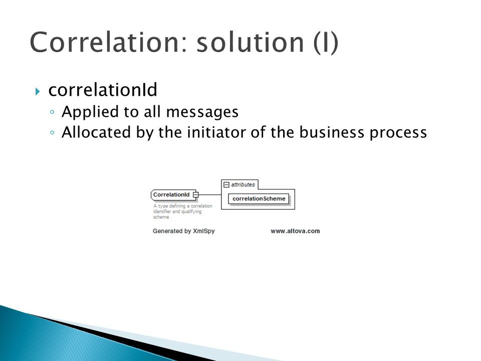 correlationId Applied to all messages Allocated by the initiator of the business process