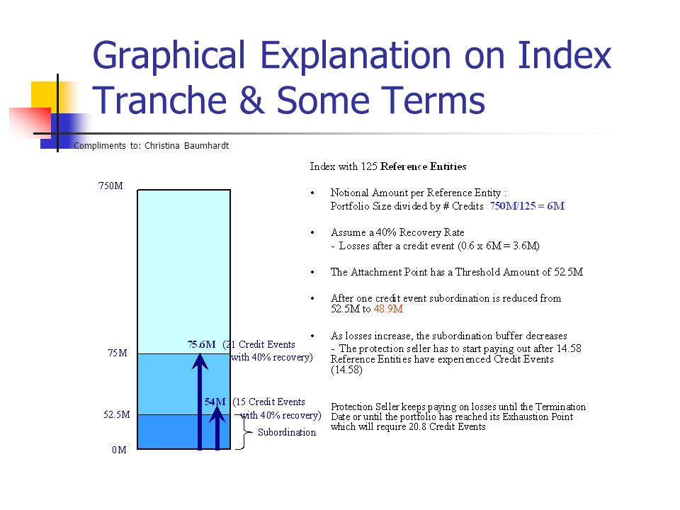 Graphical Explanation on Index Tranche & Some Terms Compliments to: Christina Baumhardt
