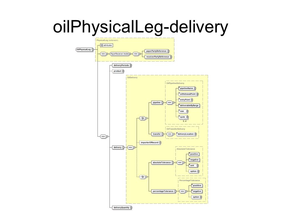 oilPhysicalLeg-delivery