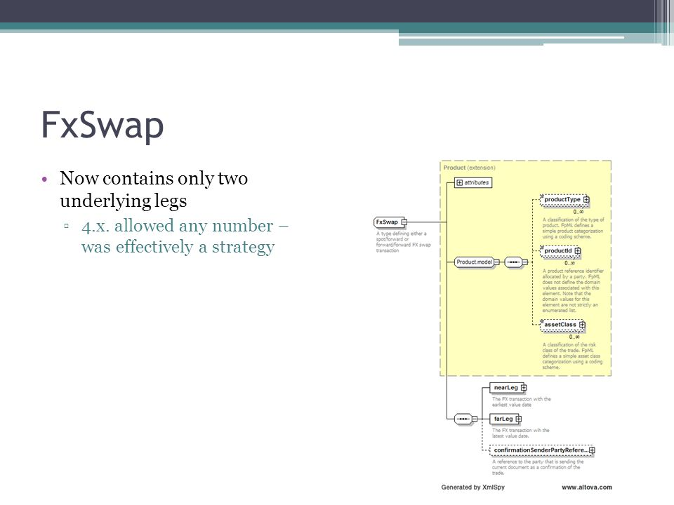 FxSwap Now contains only two underlying legs 4.x. allowed any number – was effectively a strategy