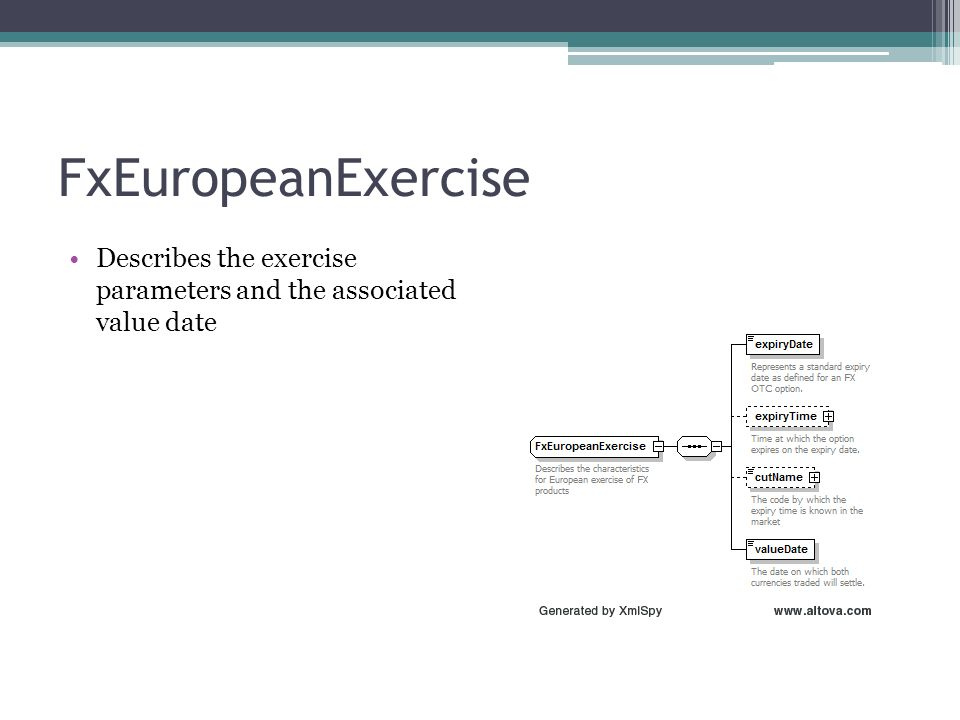 FxEuropeanExercise Describes the exercise parameters and the associated value date