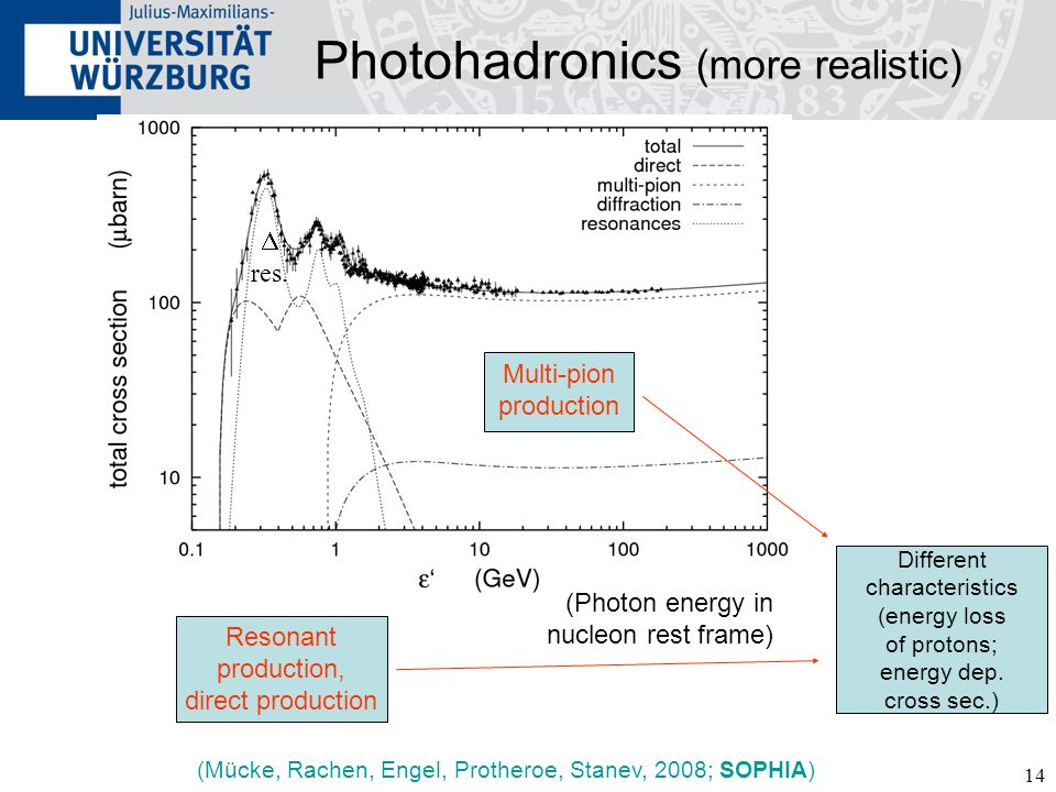 14 Photohadronics (more realistic) (Photon energy in nucleon rest frame) (Mücke, Rachen, Engel, Protheroe, Stanev, 2008; SOPHIA) Resonant production, direct production Multi-pion production Different characteristics (energy loss of protons; energy dep.