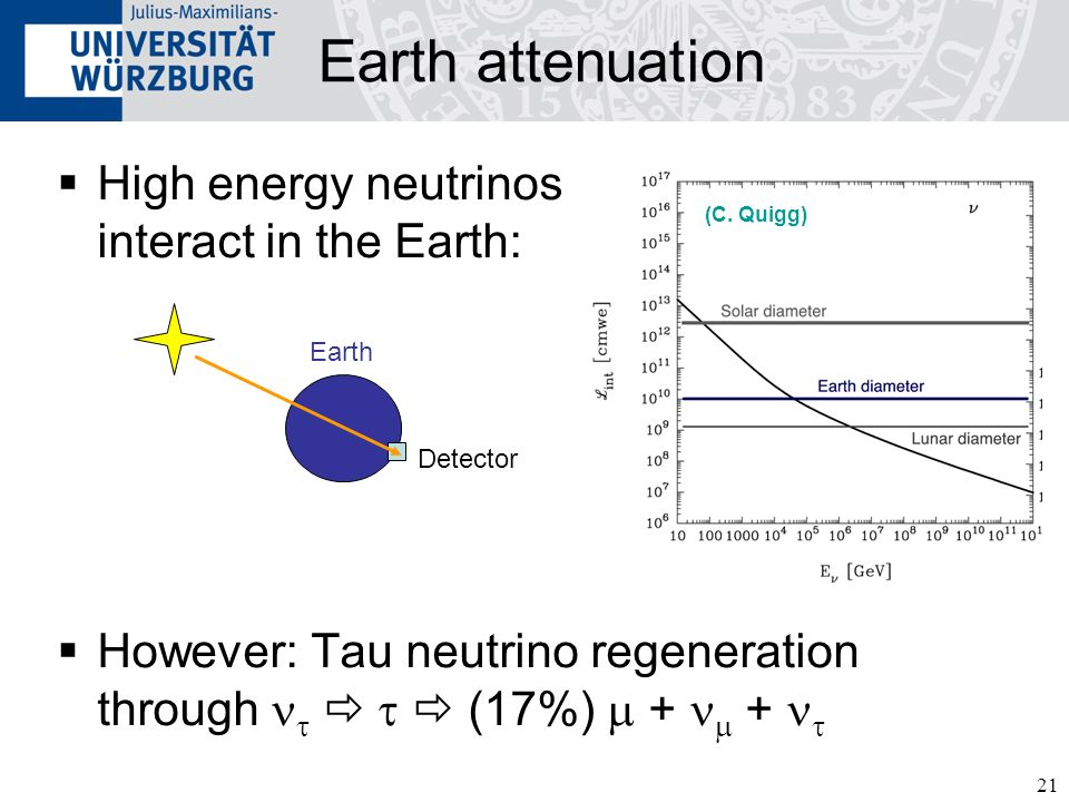 21 Earth attenuation High energy neutrinos interact in the Earth: However: Tau neutrino regeneration through (17%) + + (C.