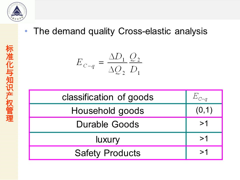 The demand quality Cross-elastic analysis classification of goods Household goods (0,1) Durable Goods >1 luxury >1 Safety Products >1