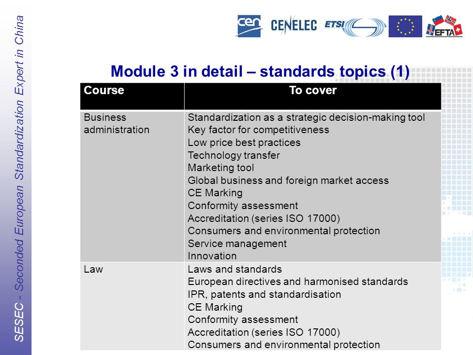 The European Standards Organizations (ESOs) CEN, CENELEC, ETSI SESEC - Seconded European Standardization Expert in China Module 3 in detail – standards topics (1) CourseTo cover Business administration Standardization as a strategic decision-making tool Key factor for competitiveness Low price best practices Technology transfer Marketing tool Global business and foreign market access CE Marking Conformity assessment Accreditation (series ISO 17000) Consumers and environmental protection Service management Innovation LawLaws and standards European directives and harmonised standards IPR, patents and standardisation CE Marking Conformity assessment Accreditation (series ISO 17000) Consumers and environmental protection
