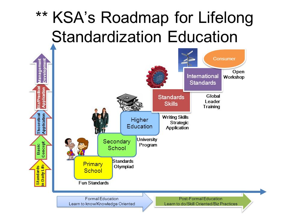 ** KSAs Roadmap for Lifelong Standardization Education Primary School Secondary School Higher Education Standards Skills International Standards Consumer Standards in Daily Life Basic Concept Theoretical Application Biz/Practica l Application Management Development Management Development Formal Education Learn to know/Knowledge Oriented Formal Education Learn to know/Knowledge Oriented Post-Formal Education Learn to do/Skill Oriented/Biz Practices Post-Formal Education Learn to do/Skill Oriented/Biz Practices Standards Olympiad University Program Writing Skills Strategic Application Fun Standards Global Leader Training Open Workshop
