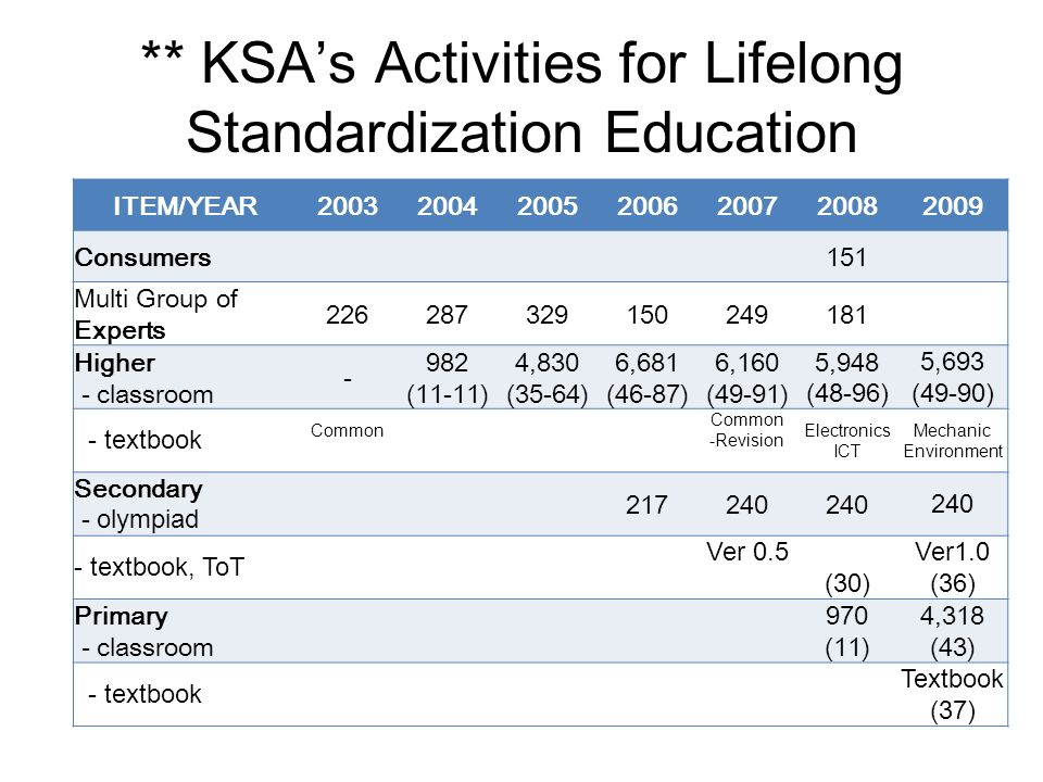 ** KSAs Activities for Lifelong Standardization Education ITEM/YEAR2003200420052006200720082009 Consumers151 Multi Group of Experts 226287329150249181 Higher - classroom - 982 (11-11) 4,830 (35-64) 6,681 (46-87) 6,160 (49-91) 5,948 (48-96) 5,693 (49-90) - textbook Common -Revision Electronics ICT Mechanic Environment Secondary - olympiad 217240 - textbook, ToT Ver 0.5 (30) Ver1.0 (36) Primary - classroom 970 (11) 4,318 (43) - textbook Textbook (37)