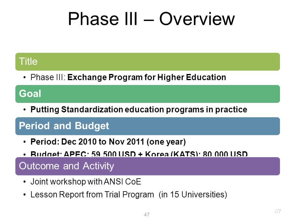 Phase III – Overview Title Phase III: Exchange Program for Higher Education Goal Putting Standardization education programs in practice Period and Budget Period: Dec 2010 to Nov 2011 (one year) Budget: APEC: 59,500 USD + Korea (KATS): 80,000 USD Outcome and Activity Joint workshop with ANSI CoE Lesson Report from Trial Program (in 15 Universities) 47 47