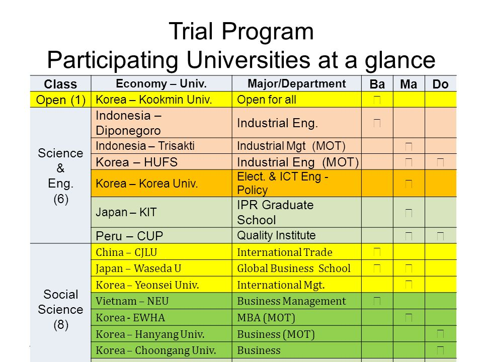 Trial Program Participating Universities at a glance 48 Class Economy – Univ.Major/Department BaMaDo Open (1) Korea – Kookmin Univ.Open for all Science & Eng.