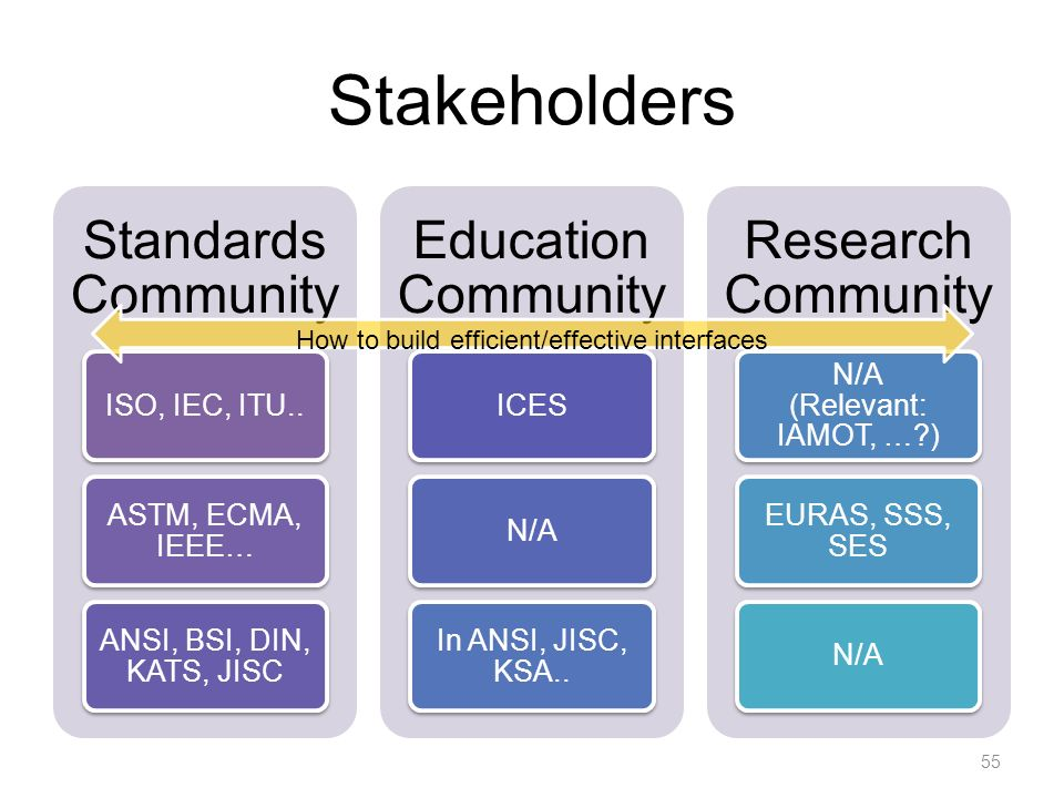 Stakeholders Standards Community ISO, IEC, ITU..