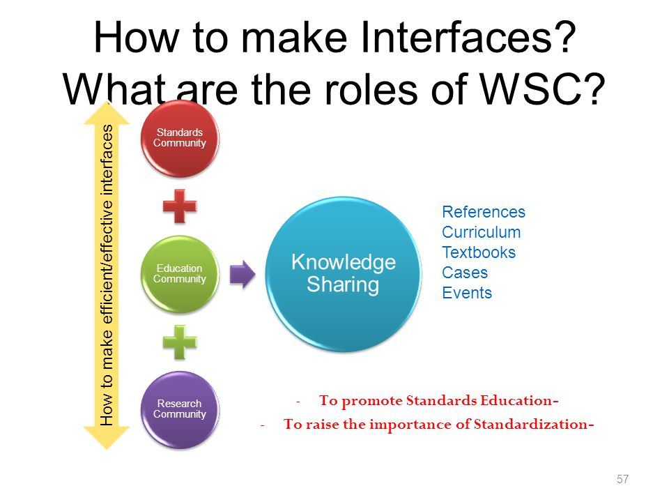 How to make Interfaces. What are the roles of WSC.
