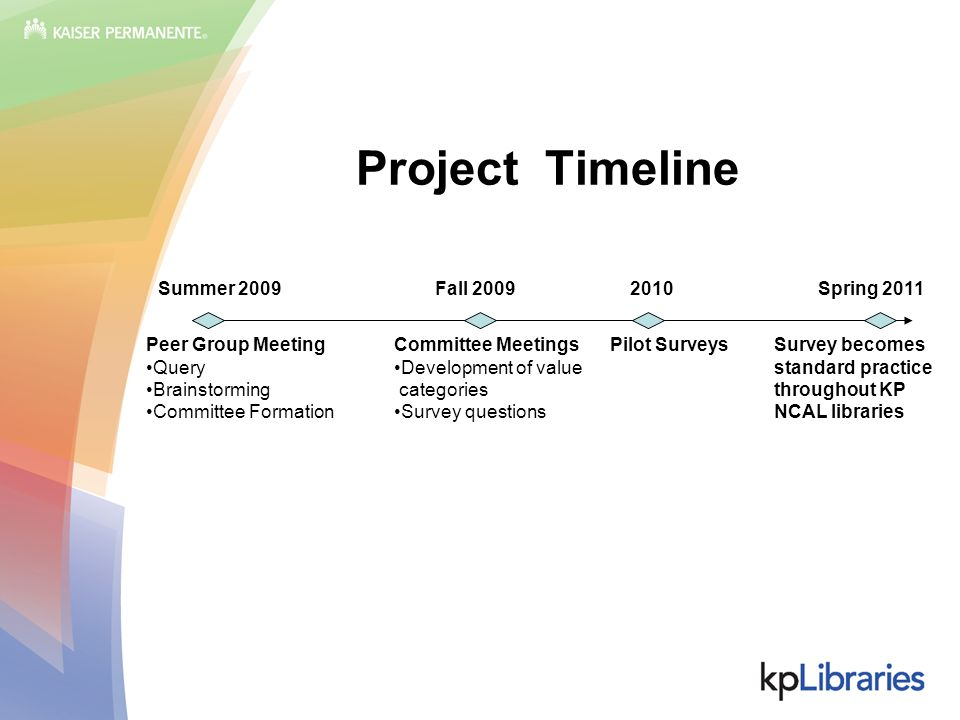 Project Timeline Summer 2009Fall 20092010Spring 2011 Peer Group Meeting Query Brainstorming Committee Formation Committee Meetings Development of value categories Survey questions Pilot SurveysSurvey becomes standard practice throughout KP NCAL libraries