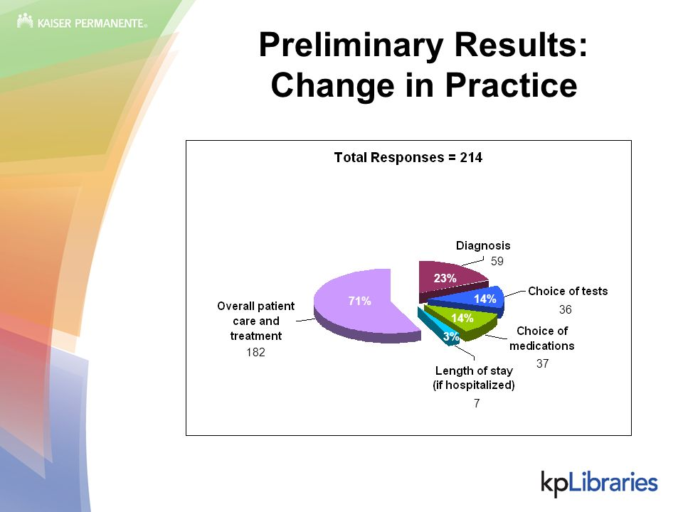 Preliminary Results: Change in Practice 71% 3% 14% 23% 182 7 37 36 59