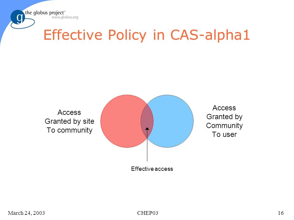 March 24, 2003 CHEP0316 Effective Policy in CAS-alpha1 Access Granted by site To community Access Granted by Community To user Effective access