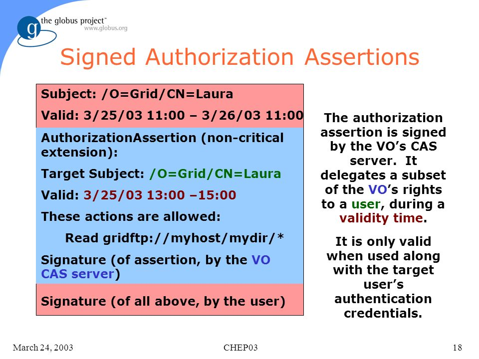 March 24, 2003 CHEP0318 Signed Authorization Assertions Subject: /O=Grid/CN=Laura Valid: 3/25/03 11:00 – 3/26/03 11:00 AuthorizationAssertion (non-critical extension): Target Subject: /O=Grid/CN=Laura Valid: 3/25/03 13:00 –15:00 These actions are allowed: Read gridftp://myhost/mydir/* Signature (of assertion, by the VO CAS server) Signature (of all above, by the user) It is only valid when used along with the target users authentication credentials.