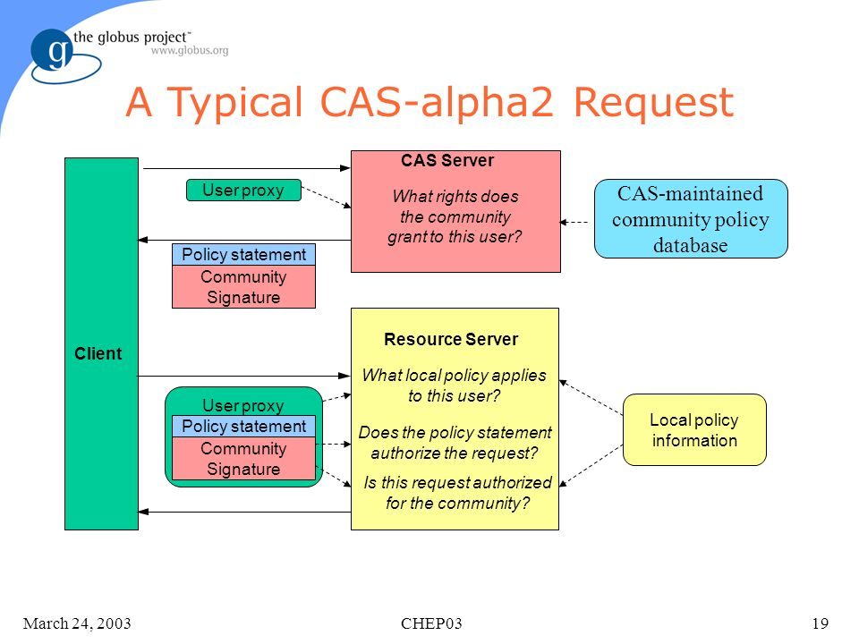 March 24, 2003 CHEP0319 A Typical CAS-alpha2 Request CAS Server What rights does the community grant to this user.