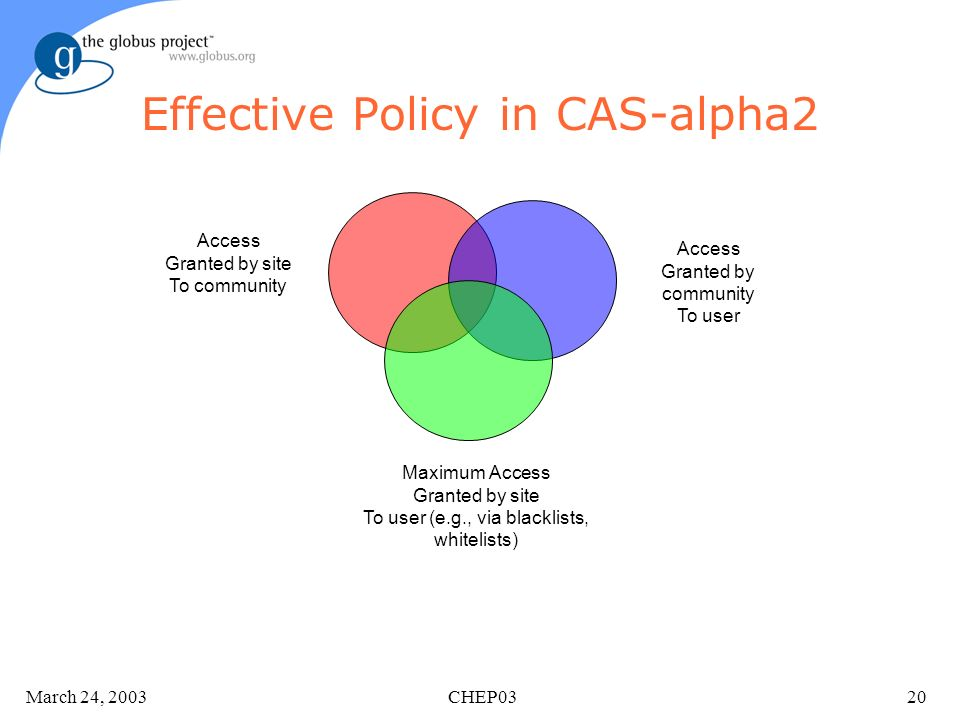 March 24, 2003 CHEP0320 Effective Policy in CAS-alpha2 Access Granted by site To community Access Granted by community To user Maximum Access Granted by site To user (e.g., via blacklists, whitelists)