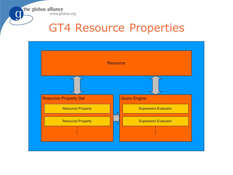 GT4 Resource Properties
