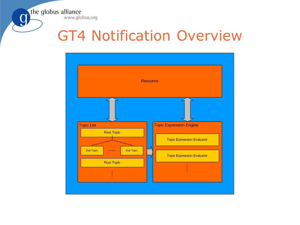 GT4 Notification Overview