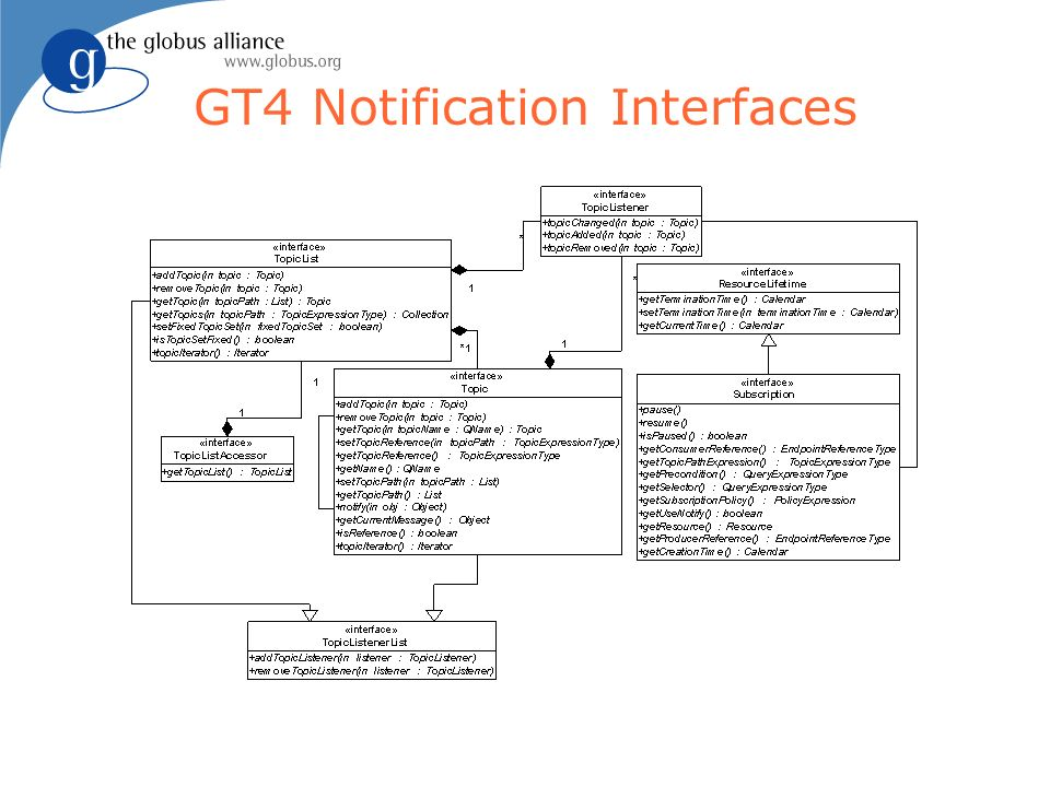 GT4 Notification Interfaces