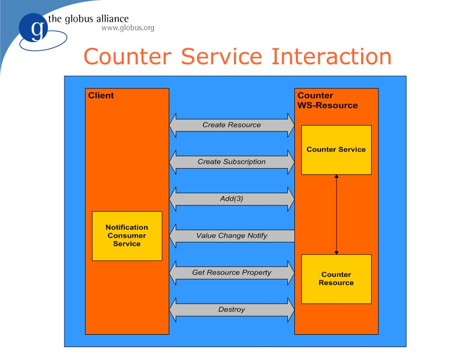 Counter Service Interaction