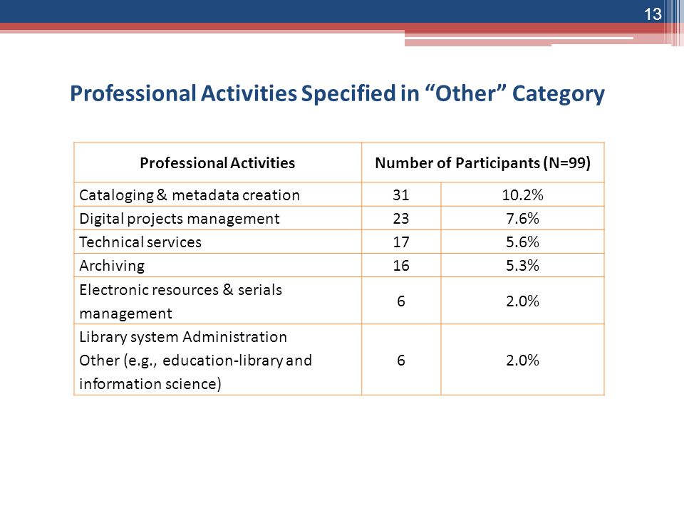13 Professional Activities Specified in Other Category Professional ActivitiesNumber of Participants (N=99) Cataloging & metadata creation3110.2% Digital projects management237.6% Technical services175.6% Archiving165.3% Electronic resources & serials management 62.0% Library system Administration Other (e.g., education-library and information science) 62.0%