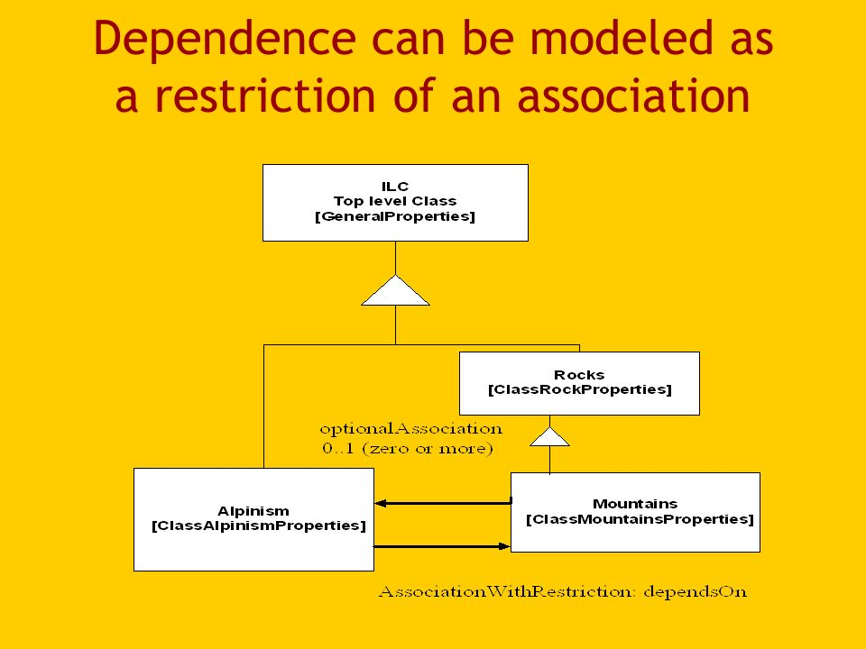 Dependence can be modeled as a restriction of an association