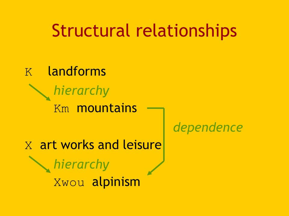Structural relationships K landforms hierarchy Km mountains dependence X art works and leisure hierarchy Xwou alpinism