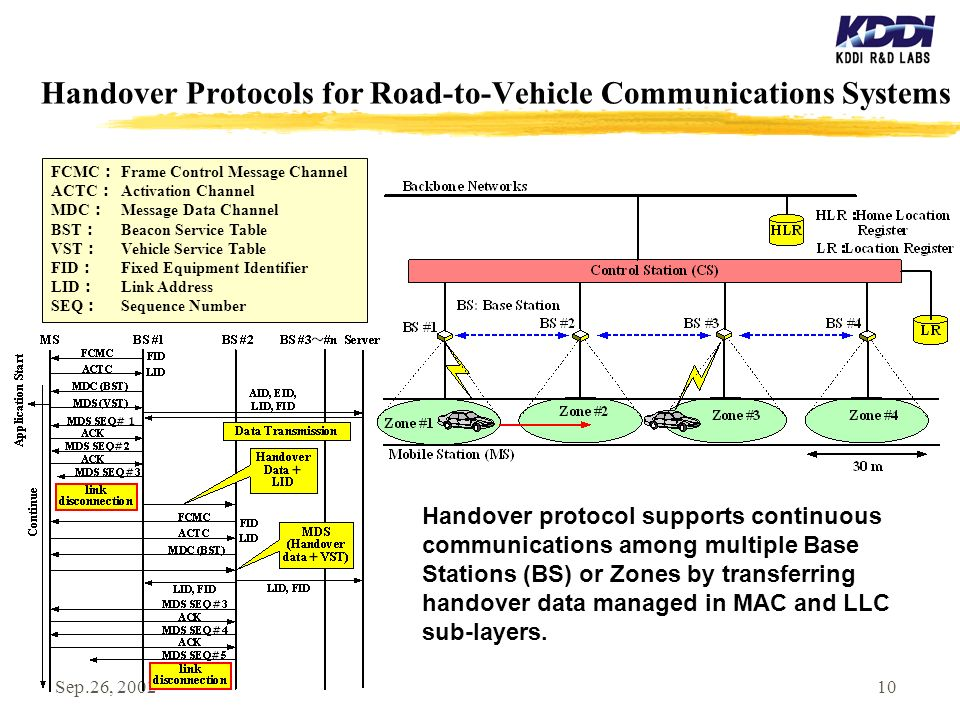 Sep.26, 200210 Handover Protocols for Road-to-Vehicle Communications Systems FCMC Frame Control Message Channel ACTC Activation Channel MDC Message Data Channel BST Beacon Service Table VST Vehicle Service Table FID Fixed Equipment Identifier LID Link Address SEQ Sequence Number Handover protocol supports continuous communications among multiple Base Stations (BS) or Zones by transferring handover data managed in MAC and LLC sub-layers.