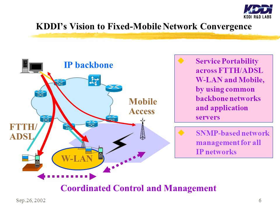 Sep.26, 20026 KDDIs Vision to Fixed-Mobile Network Convergence Service Portability across FTTH/ADSL W-LAN and Mobile, by using common backbone networks and application servers IP backbone FTTH/ ADSL Mobile Access Coordinated Control and Management W-LAN SNMP-based network management for all IP networks