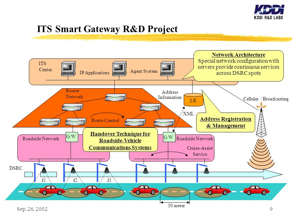 Sep.26, 20029 ITS Smart Gateway R&D Project DSRC Roadside Network Cellular / Broadcasting LR Address Registration & Management Router Network ITS Center G/W Network Architecture Special network configuration with servers provide continuous services across DSRC spots Handover Technique for Roadside-Vehicle Communications Systems 30 meter Route Control Agent System f1f2f1 Address Information Cruise-Assist Service IP Applications Roadside Network XML