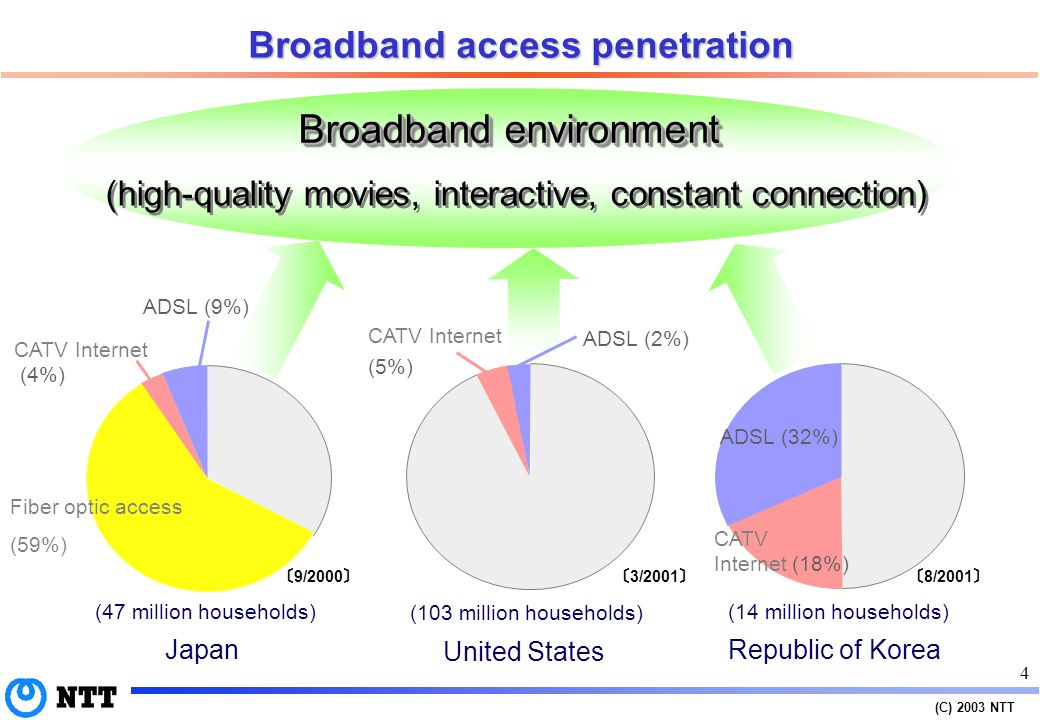 (C) 2003 NTT 3 Internet-user household projections Other Bar graph Number of Internet-user households Broadband use Narrowband use Line graph Broadband user household penetration rate Mobile Internet user penetration rate (Source: InfoCom Research, Inc.) (x1 million) 0 10 20 30 40 45 0% 10% 20% 30% 40% 50% 60% 70% 75% 14.09 11.49 8.99 4.86 2.41 0.22 0.03 6.30 10.68 14.42 15.39 14.94 13.95 2.38 8.43 8.44 7.64 6.10 4.10 2.32 1.45 19.39 22.30 19.33 13.86 8.84 6.41 5.28 23.25 31.15 36.52 39.24 40.87 41.28 41.75 29.8% 45.8% 55.9% 63.7% 69.3% 73.1% 75.7% 8.2% 18.7% 36.0% 52.8% 66.3% 71.8% 74.8% Number of user households Penetration rate 2001200220032004200520062007