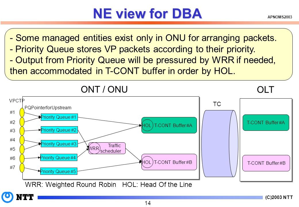 (C)2003 NTT APNOMS2003 14 - Some managed entities exist only in ONU for arranging packets.