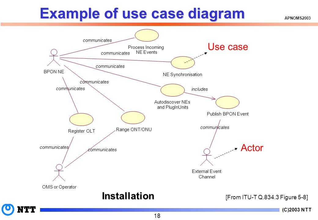(C)2003 NTT APNOMS2003 18 External Event Channel Process Incoming NE Events NE Synchronisation Autodiscover NEs and PlugInUnits BPON NE Register OLT OMS or Operator Range ONT/ONU Publish BPON Event includes communicates Example of use case diagram [From ITU-T Q.834.3 Figure 5-8] Installation Use case Actor